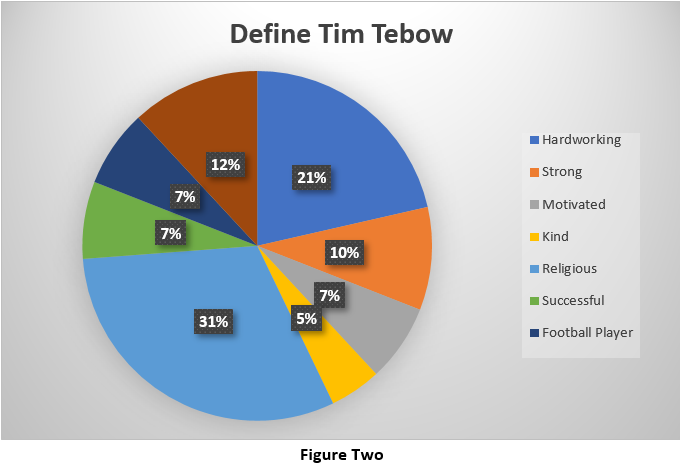 Tebow Definitions from Survey
