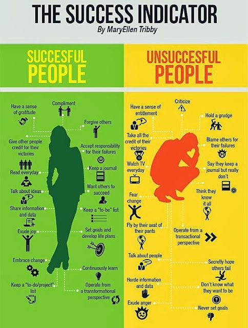 success indicator